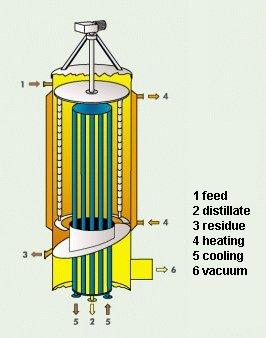 Basics of vacuum distillation